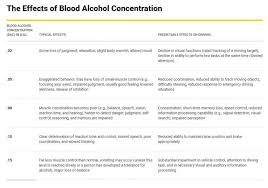 Blood Alcohol Concentrations Effects On Your Body Our