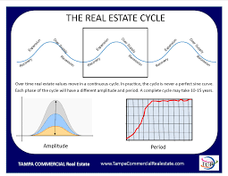 real estate cycles tampa commercial real estate continuous real estate cycle tampa commercial real estate