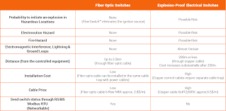 Fiber Optic Cable Distance Chart Advantages Sigma Research Inc