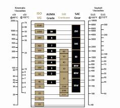 How To Read Oil Viscosity Chart Understanding The Viscosity Grade Chart