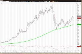 Strength Level Chart Nvidia Stock Tests Key Level On Post Earnings Strength
