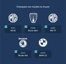 Compare and save on your car insurance with mustard.co.uk. Car Insurance Groups Explained Moneysupermarket
