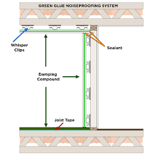 Flanking Indirect Sound Leaks  Soundproofing Walls Ceilings FloorsSoundproof Ceiling Apartment
