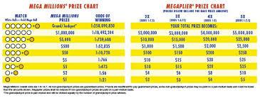 Part 2 Price Chart
