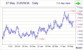 Usd Sek Chart Forex Analysis Chart Eur Nok Eur Sek Usd Nok Usd Sek