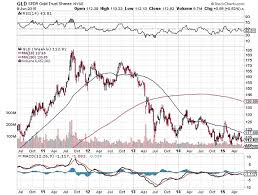 Gld Chart 5 Year Gold Etf Gld Falling Out Of Favor