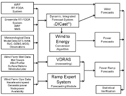 Xcel Download Flowchart Of Ncars Xcel Energy Power Prediction System Download