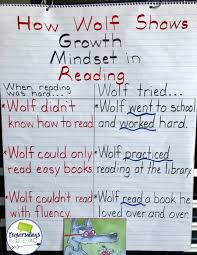 Growth Mindset Chart Growth Mindset In Reading Conversations In Literacy