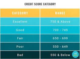 Credit Score Range Chart Credit Score Ranges Experian Equifax Transunion Fico