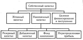 Основные источники капитала порядок его формирования и размещения  Основным источником финансирования является собственный капитал рис 12 1 В его состав входят уставный капитал накопленный капитал резервный и