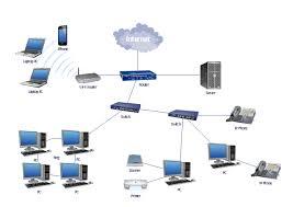 lan topology diargam Wireless Network Diagram at Corporate Network Diagram Of Wired Network