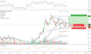 Auy Stock Price And Chart Nyse Auy Tradingview