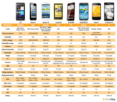 Blackberry Comparison Chart 2014 Chart How The Blackberry Z10 Stacks Up Against Its Rivals