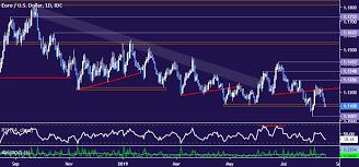 Dailyfx Eurusd Chart Eur Usd Technical Analysis Euro Down Trend Ready To Resume