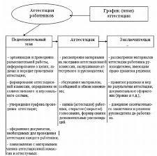 Дипломная работа Анализ путей совершенствования кадрового состава