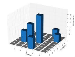 3d Bar Chart Python 3d Bar Histograms In Python Toeholds