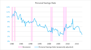 Are Plummeting Savings And Rising Debt Red Flags For