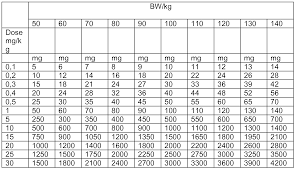 Mg To Grams Chart Grams Kilograms Milligrams Chart Related Keywords