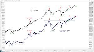 S Dax Chart Heres Why Germany Matters All Star Charts
