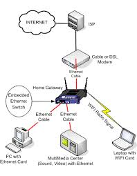 the need for setting up a home network networking reviews wifi network diagram at Home Network Setup Diagram