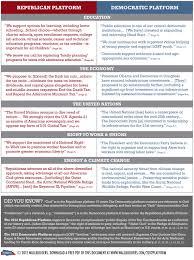 Political Party Platforms Chart Political Party Platform Essay Homework Sample