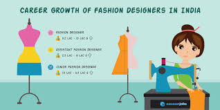 Types Of Design In Fashion Fashion Designing Career Salary Job Openings Aasaanjobs