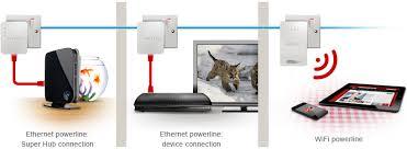 virgin media telephone socket wiring diagram images virgin media wiring diagram connect every device in every room