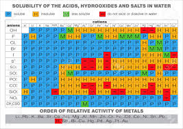 Aqueous Solubility Chart Solubility Of The Acids Hydroxides And Salts In Water