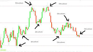 Forex Daily Charts Trade Setups That Work