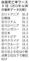 「「日本は自殺率「世界ワースト6位」、厚労省発表 15歳から39歳の世代では、自殺が死因の1位」」の画像検索結果