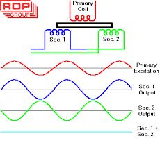 lvdt gif diagram of lvdt 1