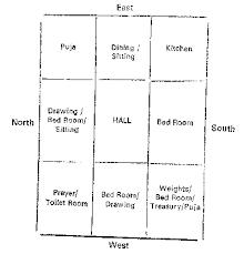 dining room vastu. east facing house vastu plan with pooja room in tamil sea dining