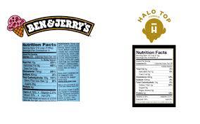 healthier ice cream than halo top