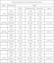 Body Scale Chart Better Basics User Guide