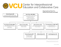 Collaborative Organizational Chart Vcu Center For Interprofessional Education And Collaborative