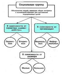 Основы социальной психологии Виды социальных групп