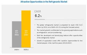 Refrigerant Market By Application Geography Global