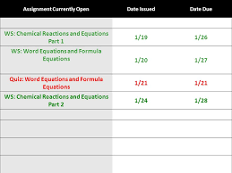 4 assignment curly opendate issueddate due ws chemical reactions and equations part 1 1 191 26 ws word equations and formula equations 1 201 27 quiz
