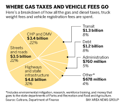 Ca Dmv Weight Fee Chart Tax On Gas What You Need To Know About Prop 6