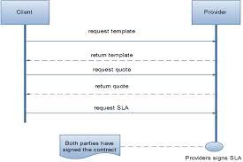Service Level Agreement Template Inspiration Service Level Agreement Process Download Scientific Diagram