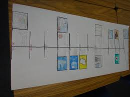 Examples Of Timelines For Projects My Personal Timeline