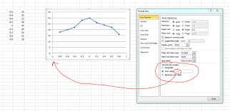 Logarithmic Chart Excel Excel 2010 Chart Left Axis Is In Middle Of Chart Solved