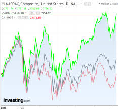Nasdaq Chart Investing 6 Stocks Accountable For Nearly All The S P 500s Gains This