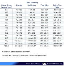Cable Size Chart 12v Wire Size Chart Luxury Understanding Cable And Cable