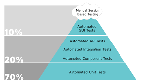 ui test automation best practices