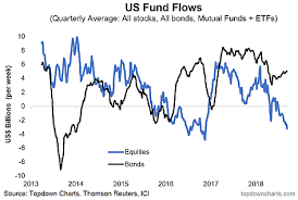 Mutual Fund Flow Chart Chart S P500 Vs Fund Flows Divergence