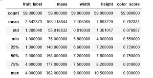 Solving A Simple Classification Problem With Python Fruits
