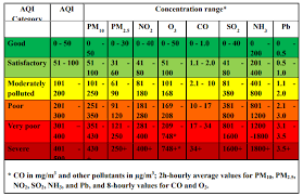 air pollution control in india
