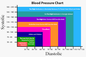 blood pressure charts for adults blood pressure chart visual ly