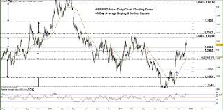 British Pound To Usd Chart Gbp Usd Faces A Risk Of Reversal British Pound To Usd Price